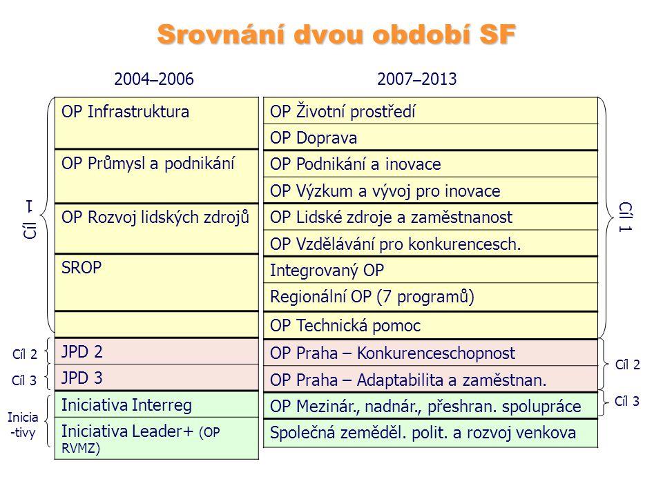 Srovnání dvou období SF OP Infrastruktura OP Průmysl a podnikání OP Rozvoj lidských zdrojů SROP JPD 2 JPD 3 Iniciativa Interreg Iniciativa Leader+ (OP