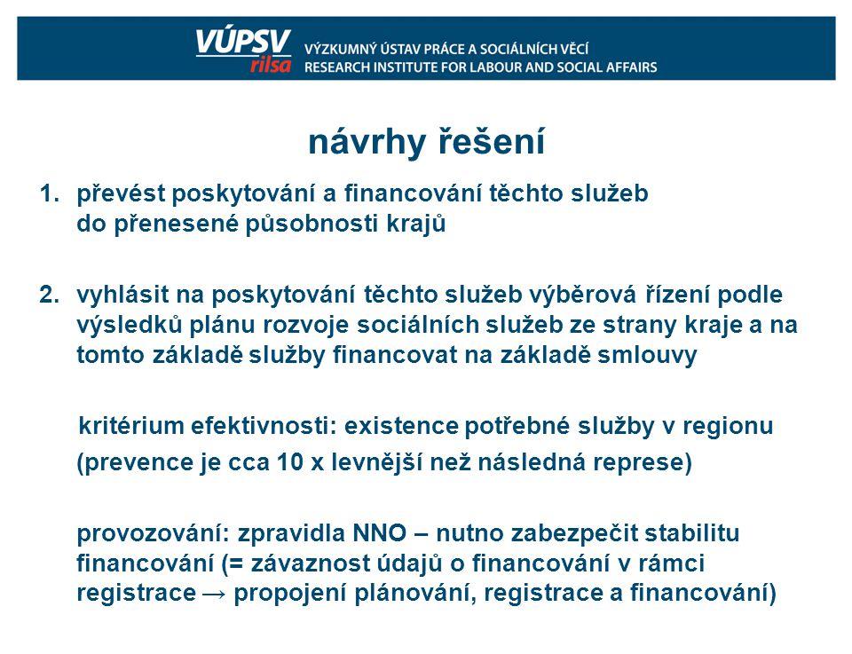 návrhy řešení 1.převést poskytování a financování těchto služeb do přenesené působnosti krajů 2.vyhlásit na poskytování těchto služeb výběrová řízení podle výsledků plánu rozvoje sociálních služeb ze strany kraje a na tomto základě služby financovat na základě smlouvy kritérium efektivnosti: existence potřebné služby v regionu (prevence je cca 10 x levnější než následná represe) provozování: zpravidla NNO – nutno zabezpečit stabilitu financování (= závaznost údajů o financování v rámci registrace → propojení plánování, registrace a financování)