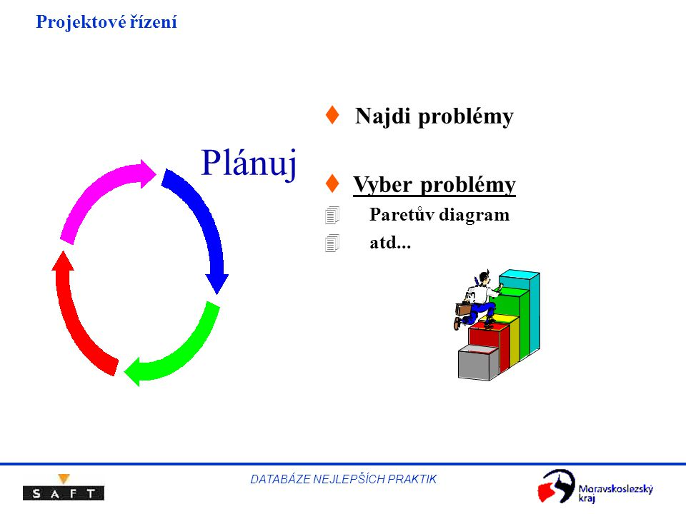 Projektové řízení DATABÁZE NEJLEPŠÍCH PRAKTIK Plánuj  Najdi problémy t Vyber problémy 4 Paretův diagram 4 atd...