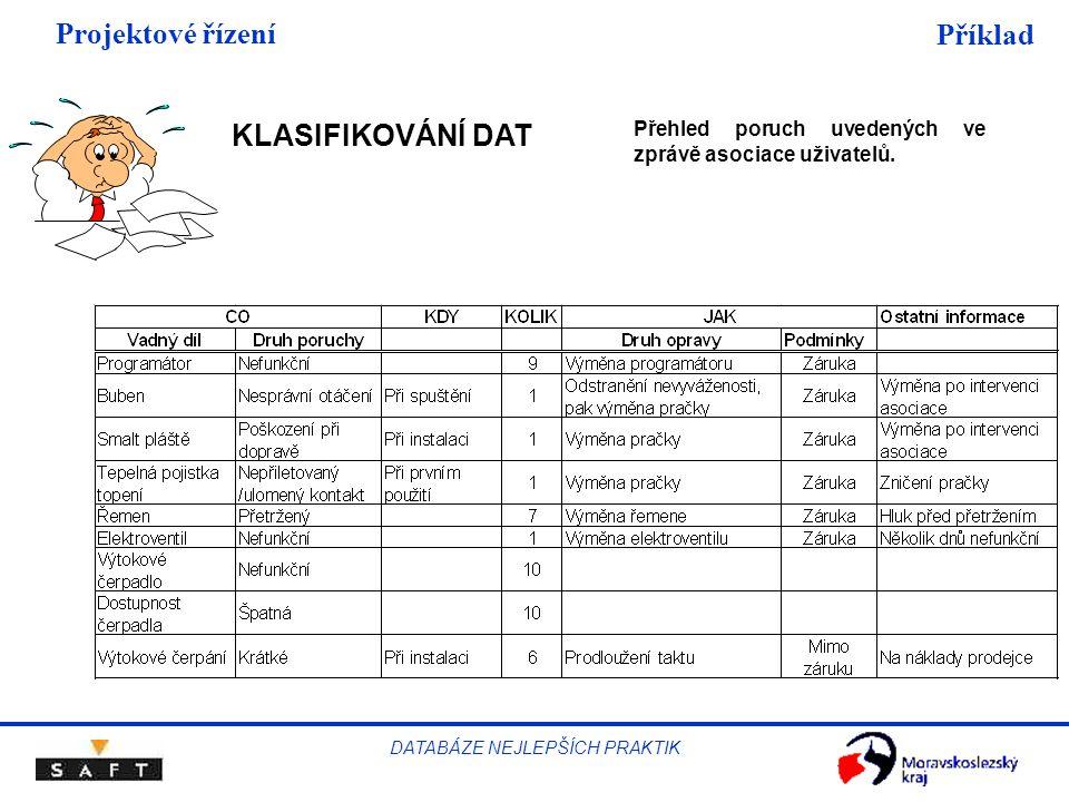 Projektové řízení DATABÁZE NEJLEPŠÍCH PRAKTIK Příklad Přehled poruch uvedených ve zprávě asociace uživatelů. KLASIFIKOVÁNÍ DAT