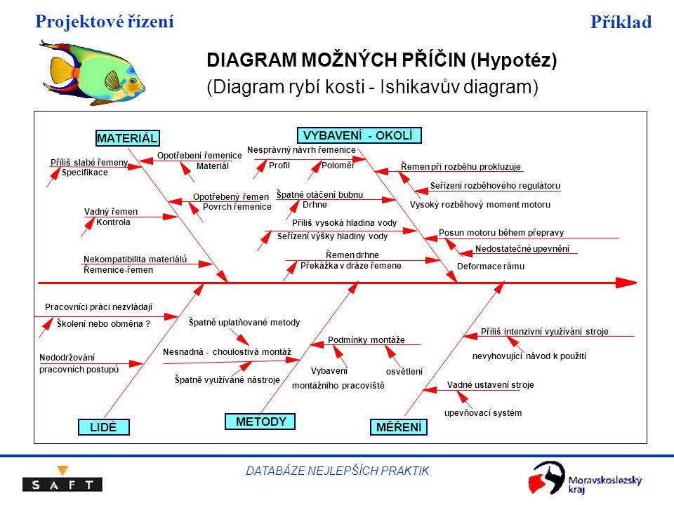 Projektové řízení DATABÁZE NEJLEPŠÍCH PRAKTIK Příklad DIAGRAM MOŽNÝCH PŘÍČIN (Hypotéz) (Diagram rybí kosti - Ishikavův diagram) MATERIÁL VYBAVENÍ - OKOLÍ MĚŘENÍLIDÉ METODY Nedodržování pracovních postupů Pracovníci práci nezvládají Špatně uplatňované metody Nesnadná - choulostivá montáž Špatně využívané nástroje Podmínky montáže osvětlení Vybavení montážního pracoviště Příliš intenzivní využívání stroje nevyhovující návod k použití Vadné ustavení stroje upevňovací systém Nesprávný návrh řemenice PoloměrProfil Řemen drhne Překážka v dráze řemene Řemen při rozběhu prokluzuje Seřízení rozběhového regulátoru Vysoký rozběhový moment motoru Posun motoru během přepravy Nedostatečné upevnění Deformace rámu Příliš slabé řemeny Specifikace Vadný řemen Kontrola Nekompatibilita materiálů Řemenice-řemen Opotřebení řemenice Materiál Opotřebený řemen Povrch řemenice Školení nebo obměna .