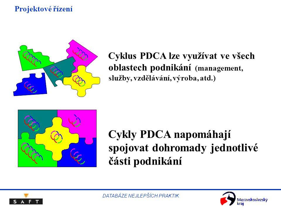 Projektové řízení DATABÁZE NEJLEPŠÍCH PRAKTIK Cyklus PDCA lze využívat ve všech oblastech podnikání (management, služby, vzdělávání, výroba, atd.) Cykly PDCA napomáhají spojovat dohromady jednotlivé části podnikání