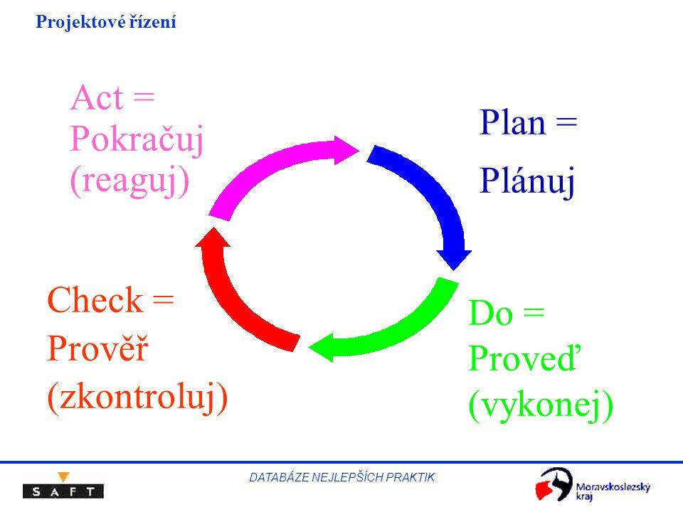 Projektové řízení DATABÁZE NEJLEPŠÍCH PRAKTIK Příklad
