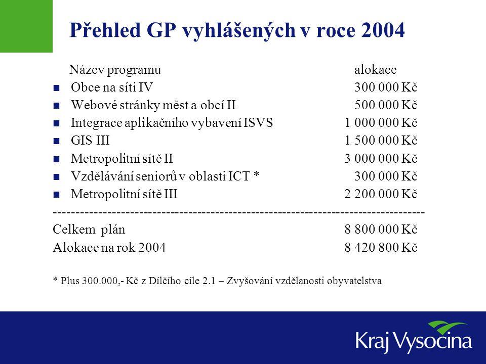 Přehled GP vyhlášených v roce 2004 Název programu alokace Obce na síti IV 300 000 Kč Webové stránky měst a obcí II 500 000 Kč Integrace aplikačního vy