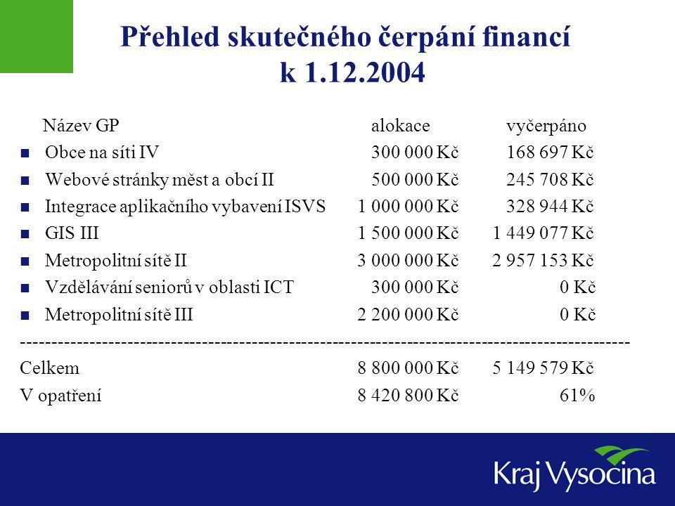 Přehled skutečného čerpání financí k 1.12.2004 Název GP alokace vyčerpáno Obce na síti IV 300 000 Kč 168 697 Kč Webové stránky měst a obcí II 500 000
