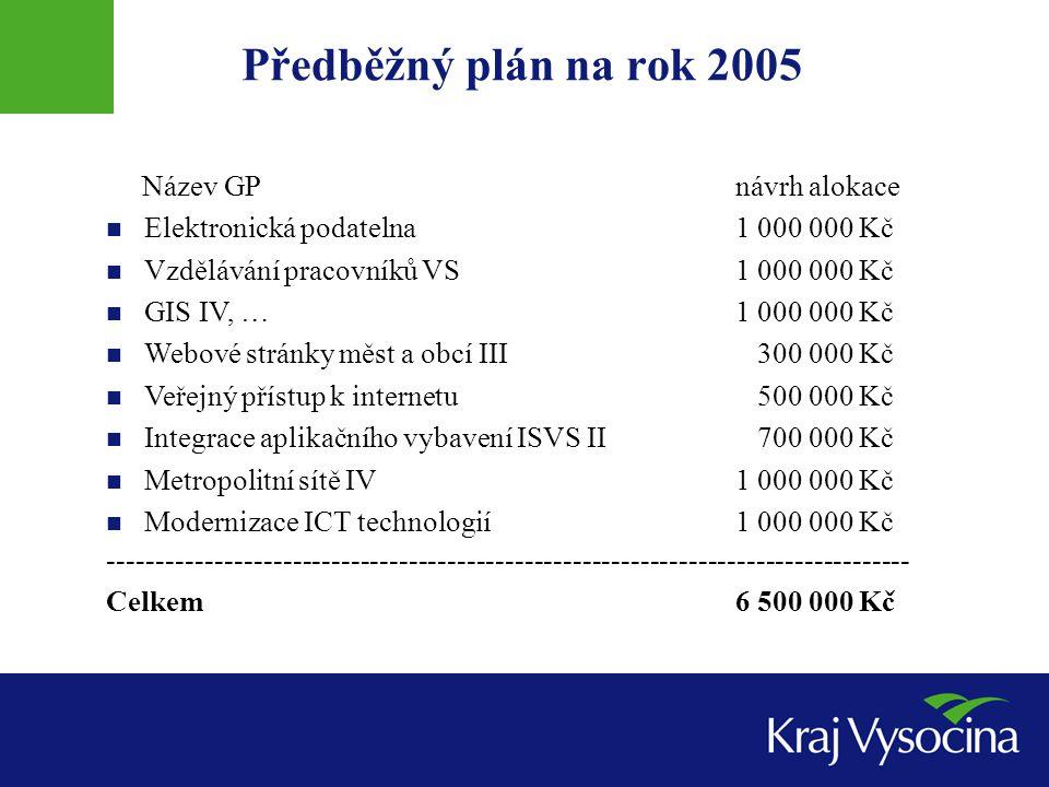 Předběžný plán na rok 2005 Název GPnávrh alokace Elektronická podatelna1 000 000 Kč Vzdělávání pracovníků VS1 000 000 Kč GIS IV, …1 000 000 Kč Webové stránky měst a obcí III 300 000 Kč Veřejný přístup k internetu 500 000 Kč Integrace aplikačního vybavení ISVS II 700 000 Kč Metropolitní sítě IV1 000 000 Kč Modernizace ICT technologií1 000 000 Kč ----------------------------------------------------------------------------------- Celkem6 500 000 Kč