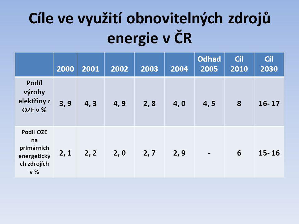 Cíle ve využití obnovitelných zdrojů energie v ČR 20002001200220032004 Odhad 2005 Cíl 2010 Cíl 2030 Podíl výroby elektřiny z OZE v % 3, 94, 34, 92, 84, 04, 5816- 17 Podíl OZE na primárních energetický ch zdrojích v % 2, 12, 22, 02, 72, 9-615- 16