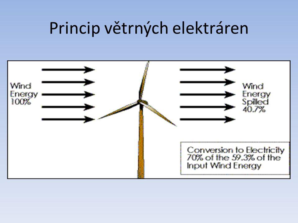 Princip větrných elektráren