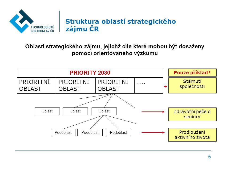 6 Struktura oblastí strategického zájmu ČR Oblasti strategického zájmu, jejichž cíle které mohou být dosaženy pomocí orientovaného výzkumu PRIORITNÍ OBLAST …..
