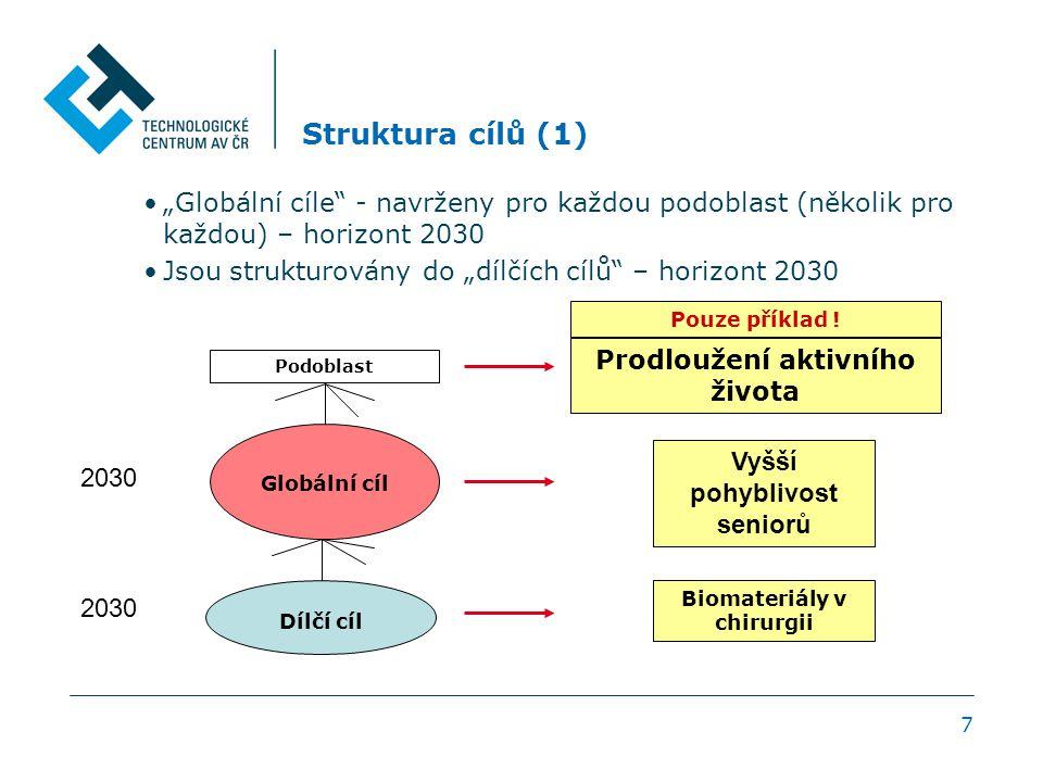 """7 Struktura cílů (1) """"Globální cíle - navrženy pro každou podoblast (několik pro každou) – horizont 2030 Jsou strukturovány do """"dílčích cílů – horizont 2030 Prodloužení aktivního života Pouze příklad ."""