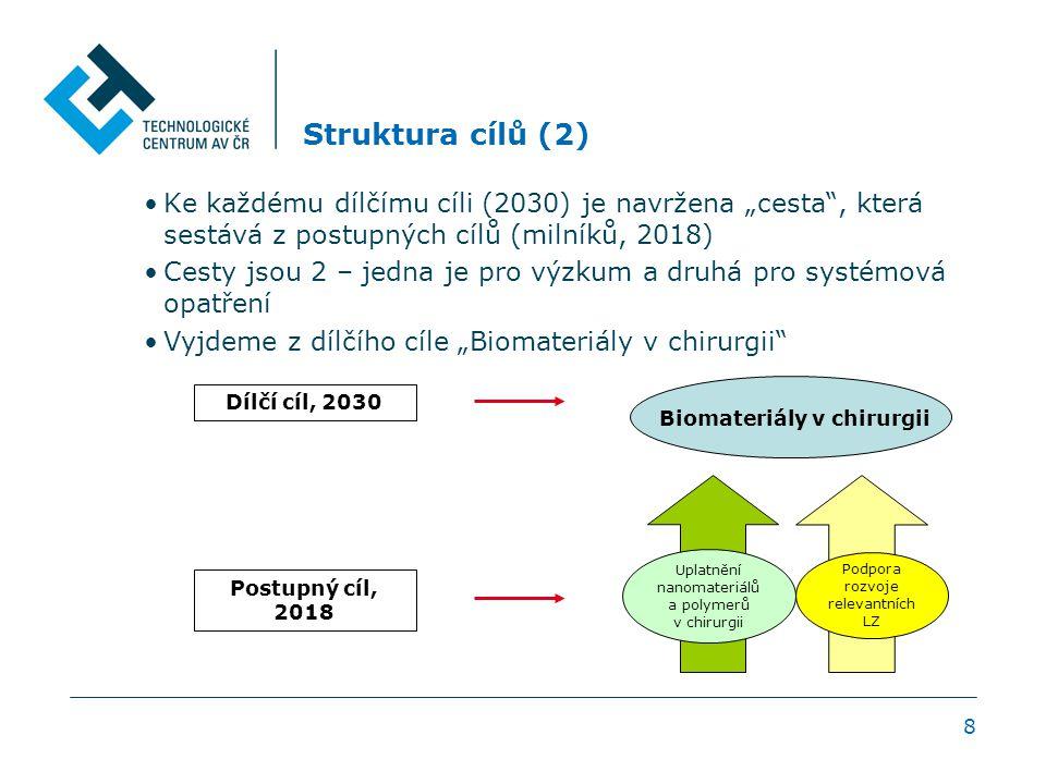 """8 Struktura cílů (2) Ke každému dílčímu cíli (2030) je navržena """"cesta , která sestává z postupných cílů (milníků, 2018) Cesty jsou 2 – jedna je pro výzkum a druhá pro systémová opatření Vyjdeme z dílčího cíle """"Biomateriály v chirurgii Biomateriály v chirurgii Dílčí cíl, 2030 Postupný cíl, 2018 Uplatnění nanomateriálů a polymerů v chirurgii Podpora rozvoje relevantních LZ"""