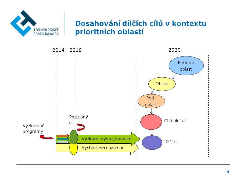 9 Dosahování dílčích cílů v kontextu prioritních oblastí Výzkumné programy Globální cíl Dílčí cíl Prioritní oblast Oblast Pod- oblast 2014 2018 2030 Postupný cíl Systémová opatření Výzkum, vývoj, inovace