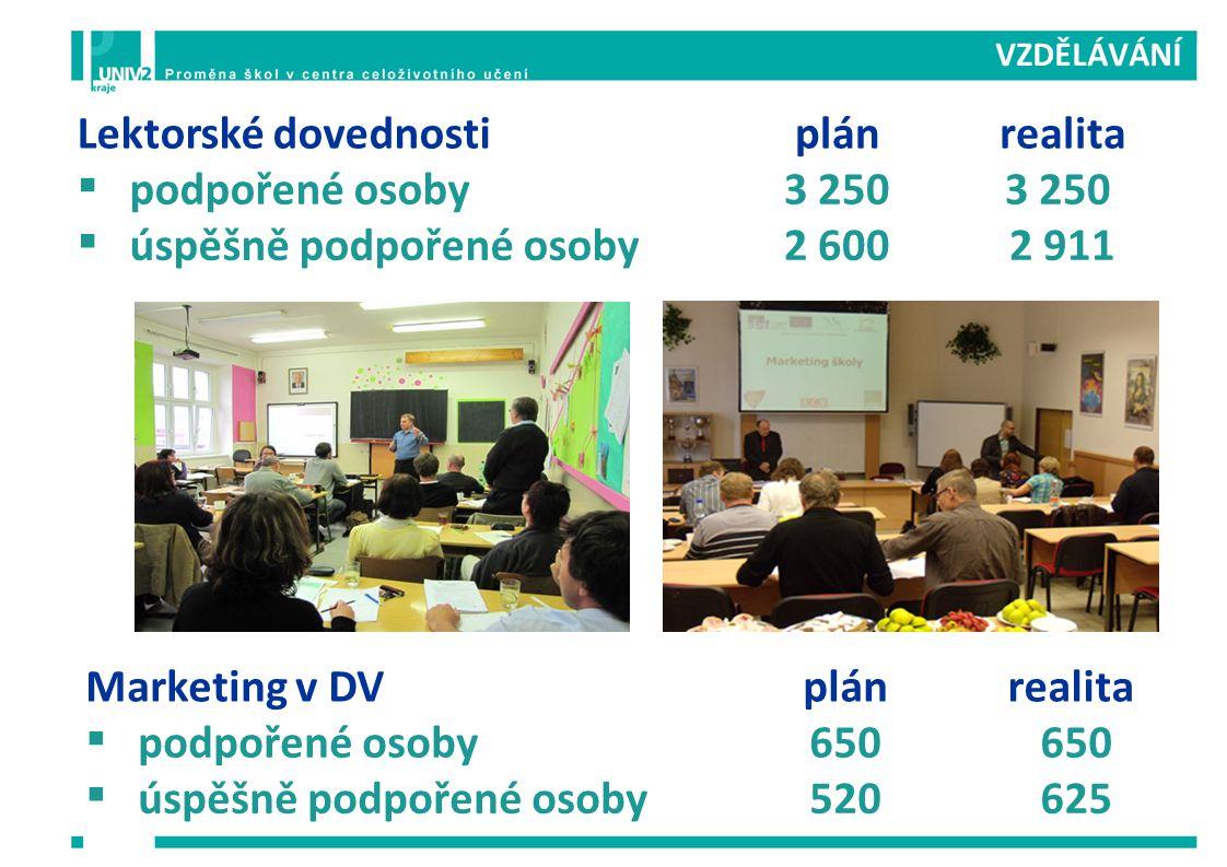 PROGRAMY DALŠÍHO VZDĚLÁVÁNÍ 2 911 připravených lektorů DV 979 připravených programů DV  na jejich přípravě se podílelo 3 707 PP  z toho se 2 988 účastnilo seminářů pedagogického projektování