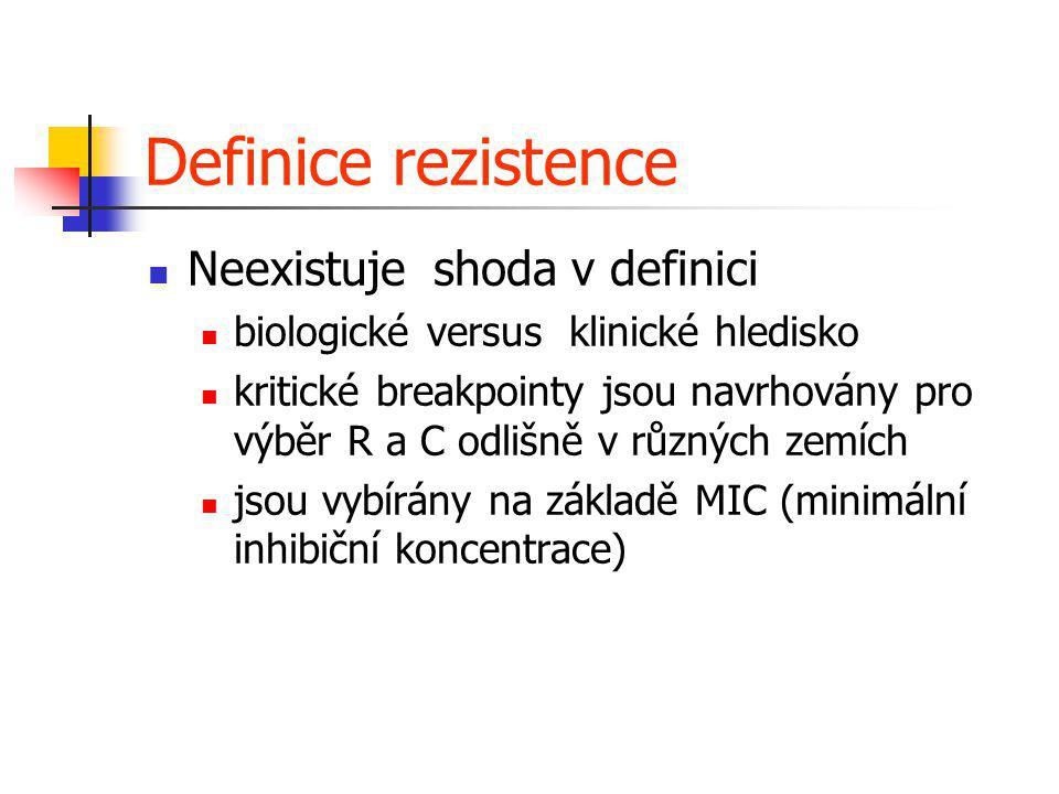 Definice rezistence Neexistuje shoda v definici biologické versus klinické hledisko kritické breakpointy jsou navrhovány pro výběr R a C odlišně v růz