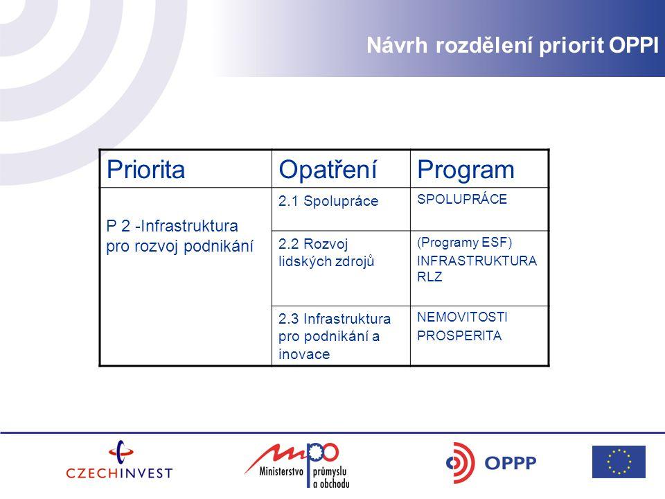 PrioritaOpatřeníProgram P 2 -Infrastruktura pro rozvoj podnikání 2.1 Spolupráce SPOLUPRÁCE 2.2 Rozvoj lidských zdrojů (Programy ESF) INFRASTRUKTURA RLZ 2.3 Infrastruktura pro podnikání a inovace NEMOVITOSTI PROSPERITA