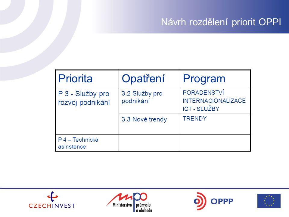 Návrh rozdělení priorit OPPI PrioritaOpatřeníProgram P 3 - Služby pro rozvoj podnikání 3.2 Služby pro podnikání PORADENSTVÍ INTERNACIONALIZACE ICT - SLUŽBY 3.3 Nové trendy TRENDY P 4 – Technická asinstence