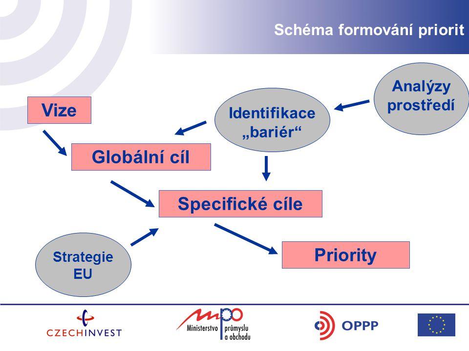 """Vize Globální cíl Specifické cíle Priority Analýzy prostředí Identifikace """"bariér Strategie EU Schéma formování priorit"""