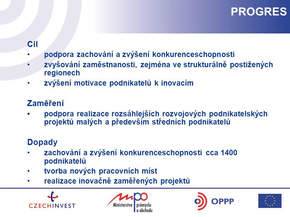 Cíl podpora zachování a zvýšení konkurenceschopnosti zvyšování zaměstnanosti, zejména ve strukturálně postižených regionech zvýšení motivace podnikatelů k inovacím Zaměření podpora realizace rozsáhlejších rozvojových podnikatelských projektů malých a především středních podnikatelů Dopady zachování a zvýšení konkurenceschopnosti cca 1400 podnikatelů tvorba nových pracovních míst realizace inovačně zaměřených projektů PROGRES