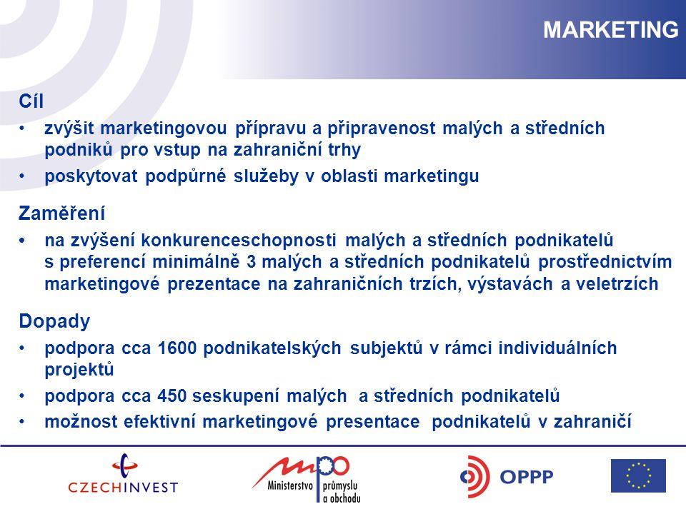 Cíl zvýšit marketingovou přípravu a připravenost malých a středních podniků pro vstup na zahraniční trhy poskytovat podpůrné služeby v oblasti marketingu Zaměření na zvýšení konkurenceschopnosti malých a středních podnikatelů s preferencí minimálně 3 malých a středních podnikatelů prostřednictvím marketingové prezentace na zahraničních trzích, výstavách a veletrzích Dopady podpora cca 1600 podnikatelských subjektů v rámci individuálních projektů podpora cca 450 seskupení malých a středních podnikatelů možnost efektivní marketingové presentace podnikatelů v zahraničí MARKETING