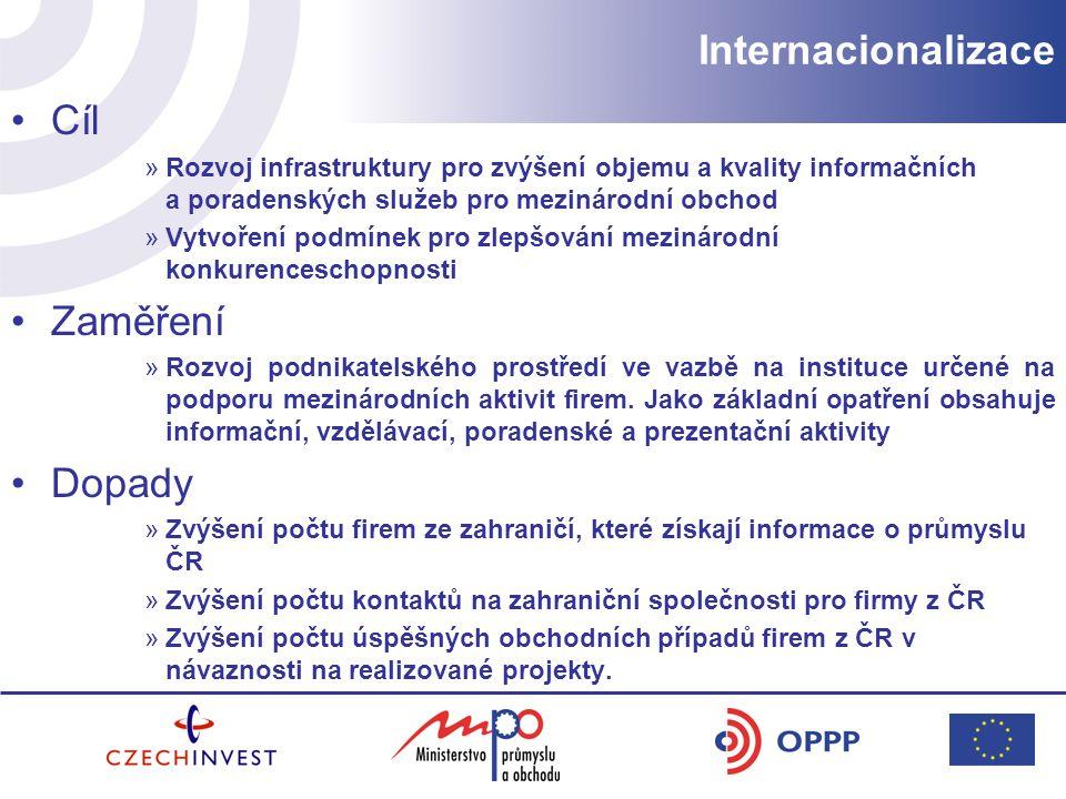 Internacionalizace Cíl »Rozvoj infrastruktury pro zvýšení objemu a kvality informačních a poradenských služeb pro mezinárodní obchod »Vytvoření podmínek pro zlepšování mezinárodní konkurenceschopnosti Zaměření »Rozvoj podnikatelského prostředí ve vazbě na instituce určené na podporu mezinárodních aktivit firem.