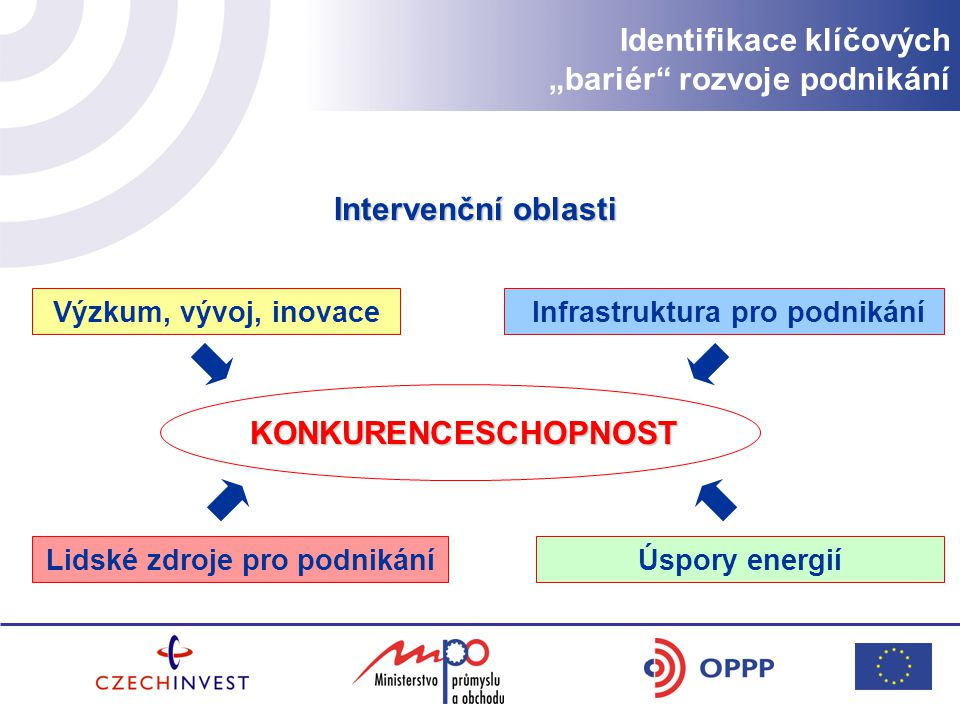 """Identifikace klíčových """"bariér rozvoje podnikání Intervenční oblasti Výzkum, vývoj, inovace Infrastruktura pro podnikání Lidské zdroje pro podnikáníÚspory energií KONKURENCESCHOPNOST"""
