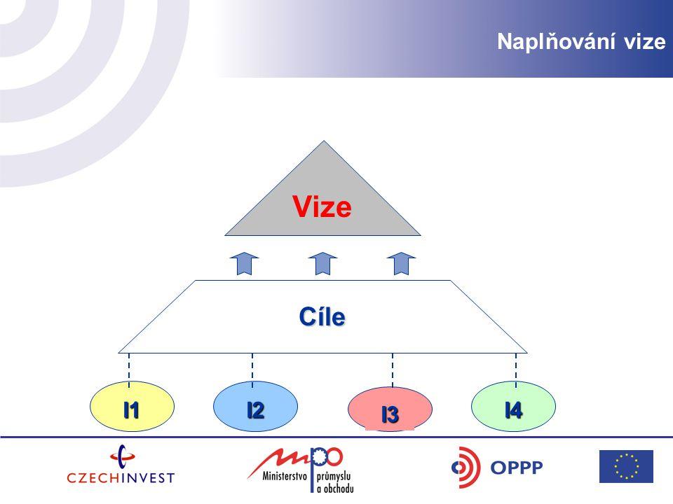 Naplňování vize I4 I3 I2I1 Cíle Vize