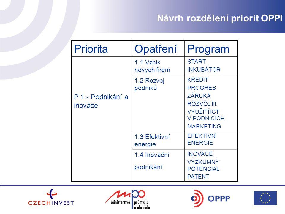 PrioritaOpatřeníProgram P 1 - Podnikání a inovace 1.1 Vznik nových firem START INKUBÁTOR 1.2 Rozvoj podniků KREDIT PROGRES ZÁRUKA ROZVOJ III.