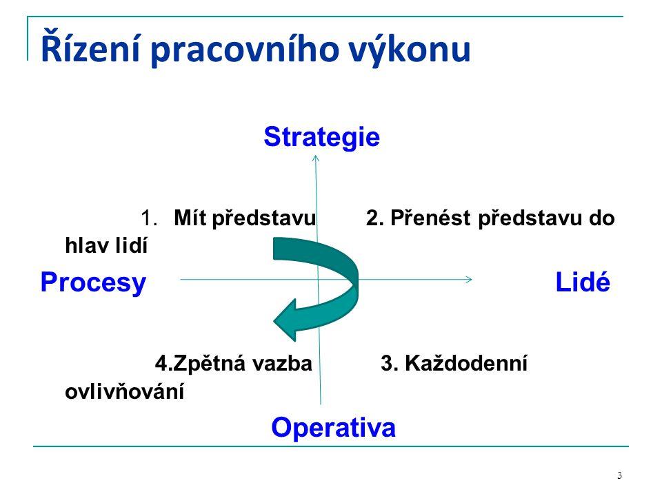 Řízení pracovního výkonu Strategie 1.Mít představu 2.