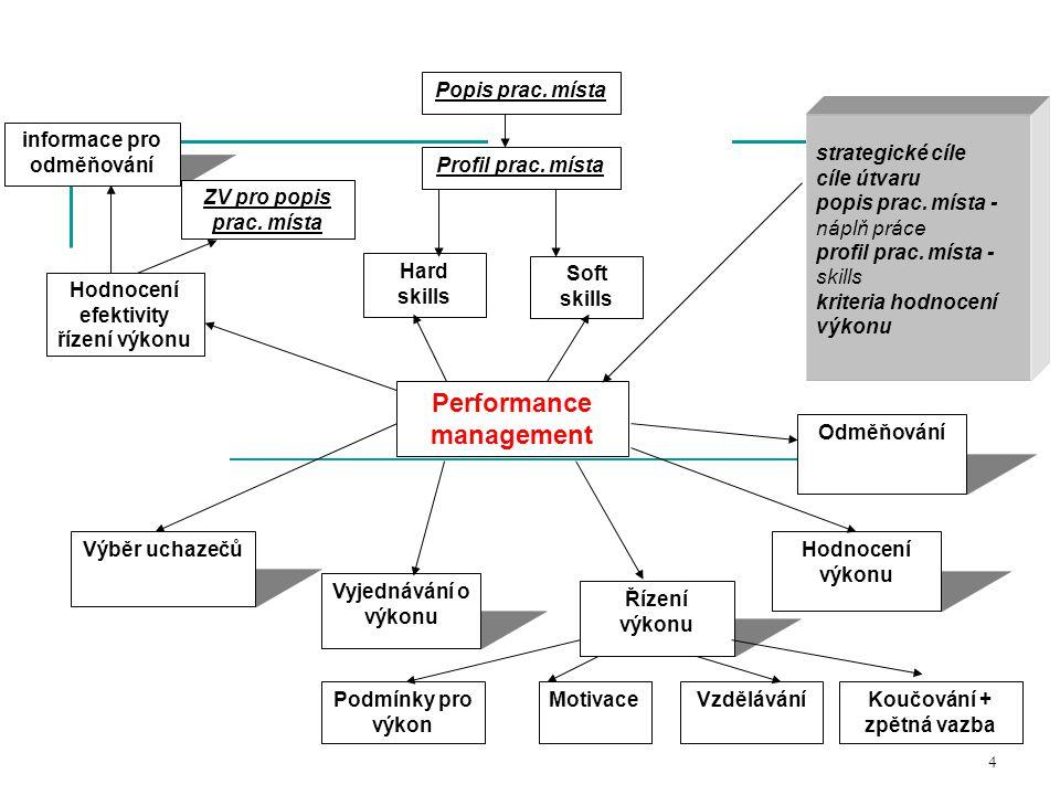 Performance management Hard skills informace pro odměňování Řízení výkonu Hodnocení výkonu Vyjednávání o výkonu Výběr uchazečů Profil prac.