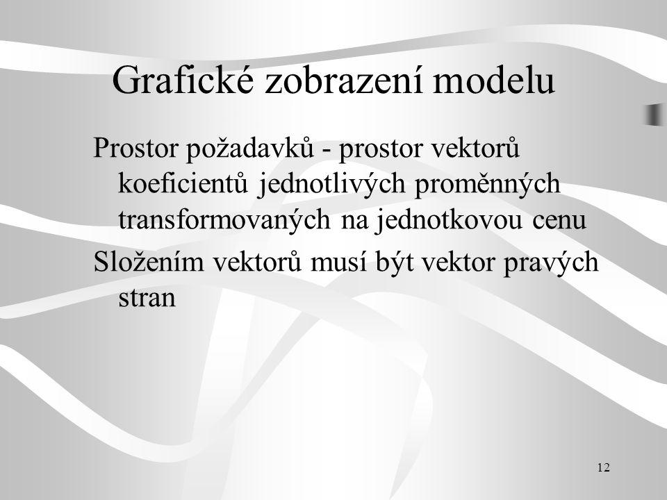 13 Grafické zobrazení modelu