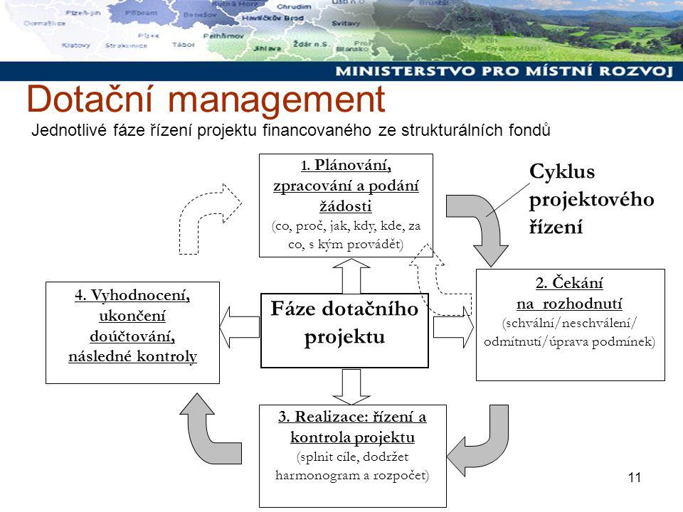 11 Dotační management Cyklus projektového řízení 4.