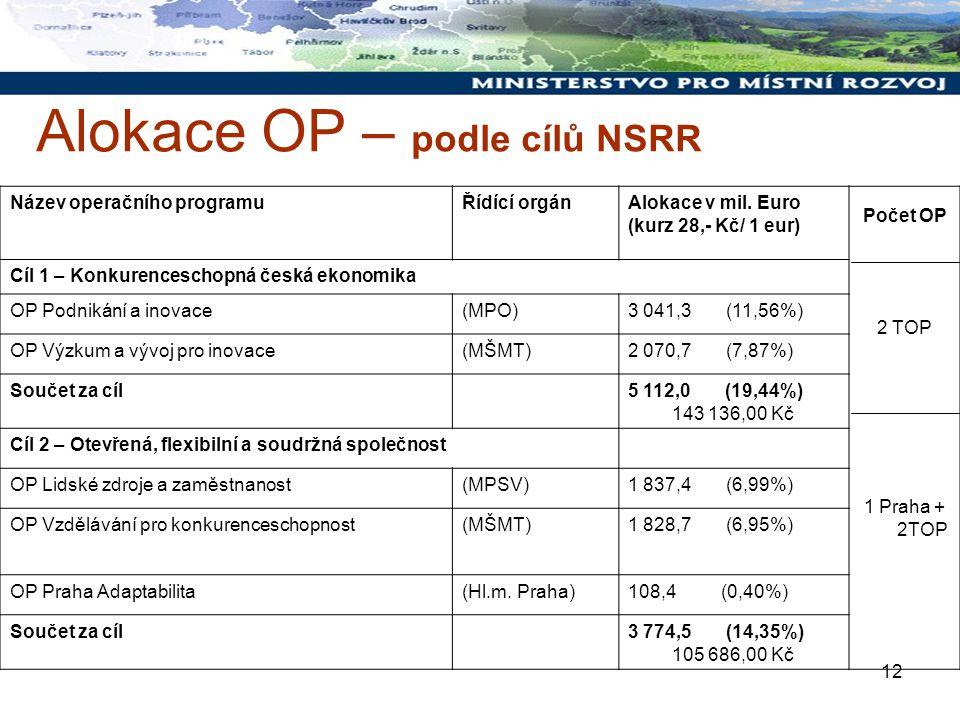 12 Alokace OP – podle cílů NSRR Název operačního programuŘídící orgánAlokace v mil.