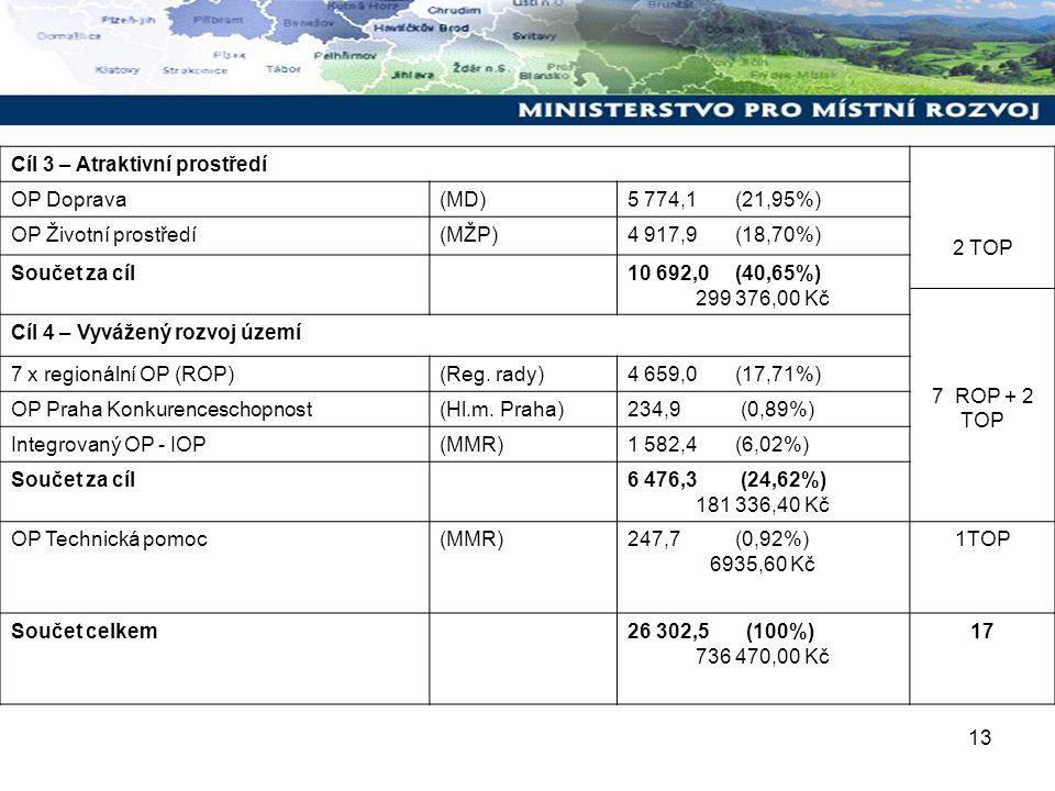 13 Cíl 3 – Atraktivní prostředí 2 TOP 7 ROP + 2 TOP OP Doprava(MD)5 774,1 (21,95%) OP Životní prostředí(MŽP)4 917,9 (18,70%) Součet za cíl10 692,0 (40,65%) 299 376,00 Kč Cíl 4 – Vyvážený rozvoj území 7 x regionální OP (ROP)(Reg.