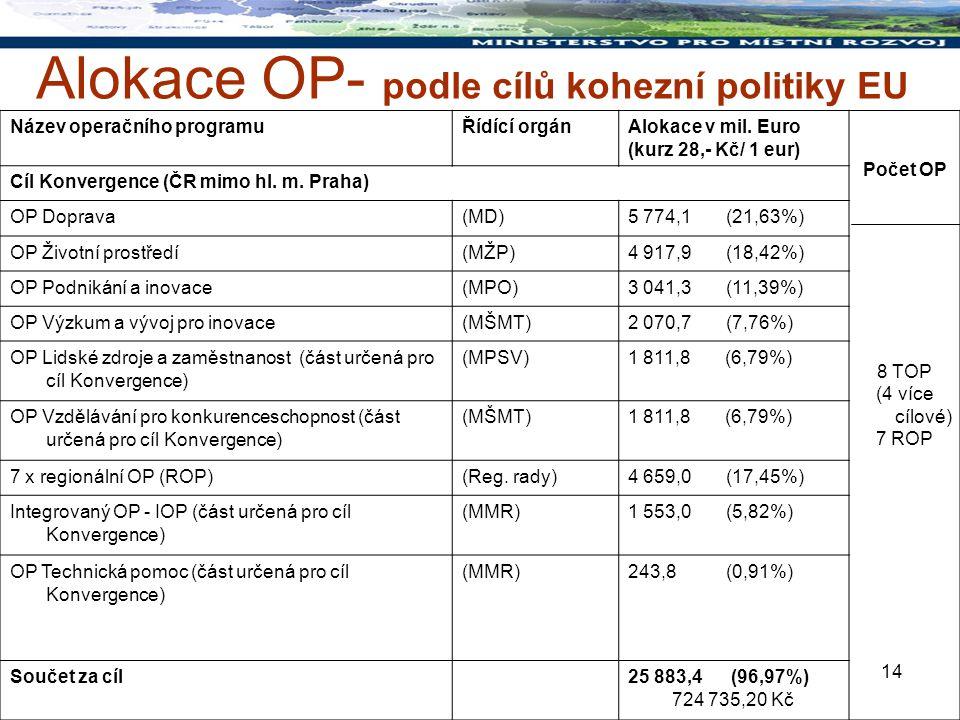 14 Alokace OP- podle cílů kohezní politiky EU Název operačního programuŘídící orgánAlokace v mil.