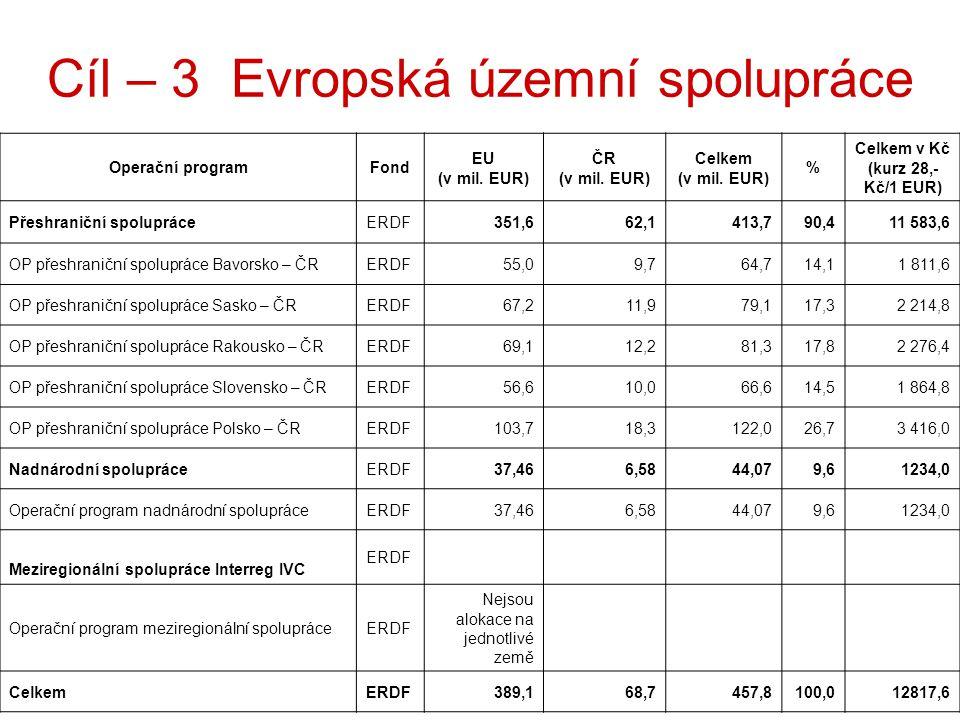 16 Operační programFond EU (v mil. EUR) ČR (v mil.