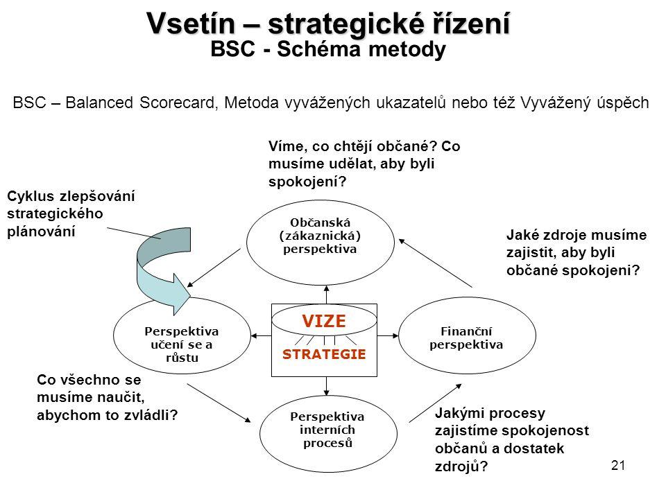 21 Vsetín – strategické řízení Vsetín – strategické řízení BSC - Schéma metody STRATEGIE VIZE Občanská (zákaznická) perspektiva Finanční perspektiva Perspektiva interních procesů Perspektiva učení se a růstu Víme, co chtějí občané.