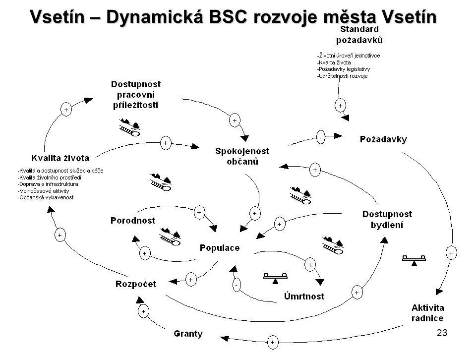 23 Vsetín – Dynamická BSC rozvoje města Vsetín