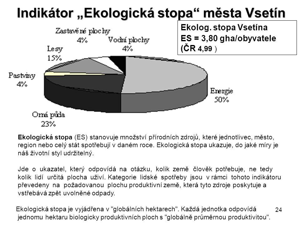 """24 Indikátor """"Ekologická stopa města Vsetín Ekologická stopa (ES) stanovuje množství přírodních zdrojů, které jednotlivec, město, region nebo celý stát spotřebují v daném roce."""