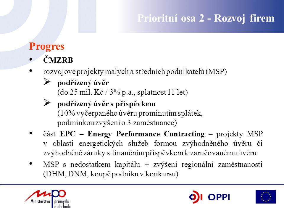 Prioritní osa 2 - Rozvoj firem Progres ČMZRB rozvojové projekty malých a středních podnikatelů (MSP)  podřízený úvěr (do 25 mil. Kč / 3% p.a., splatn