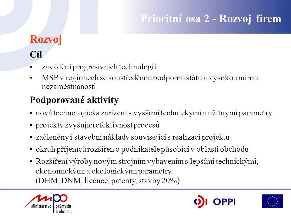 Rozvoj Cíl zavádění progresivních technologií MSP v regionech se soustředěnou podporou státu a vysokou mírou nezaměstnanosti Podporované aktivity nová