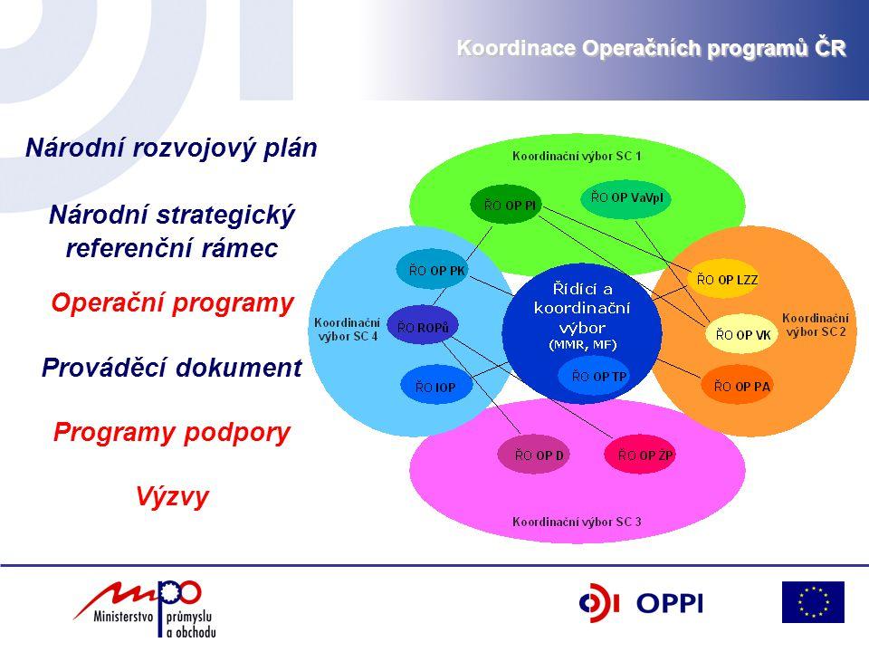 Koordinace Operačních programů ČR Národní rozvojový plán Národní strategický referenční rámec Operační programy Prováděcí dokument Programy podpory Vý