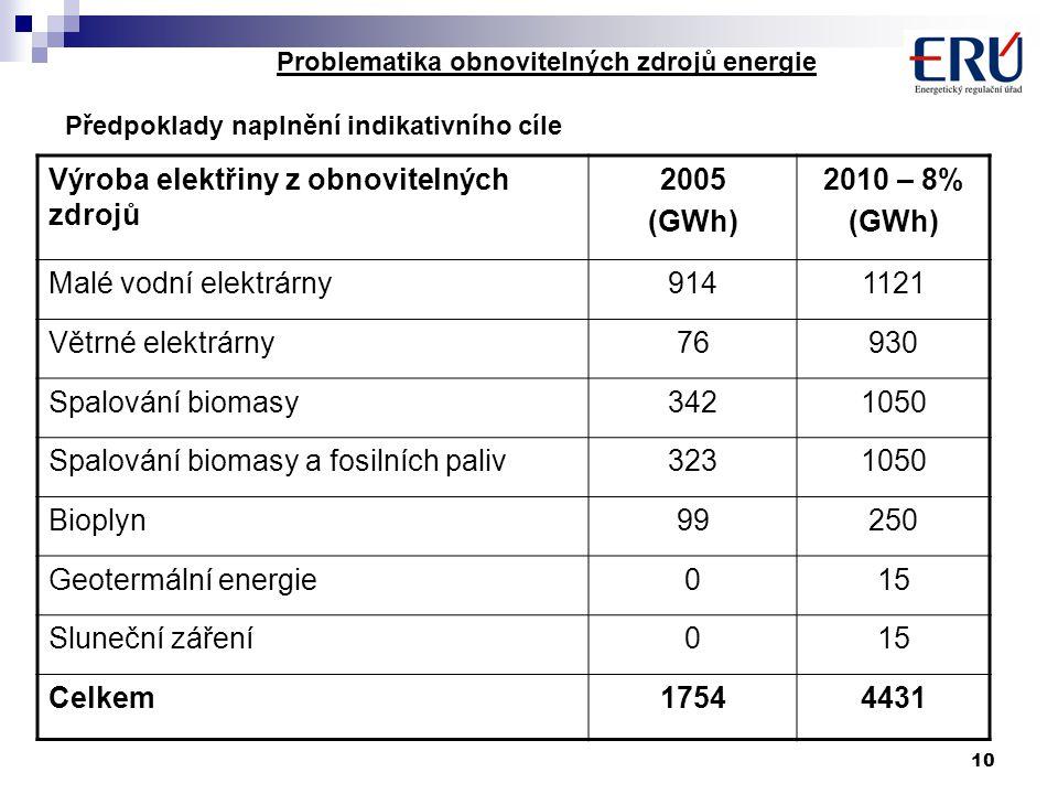 10 Problematika obnovitelných zdrojů energie Předpoklady naplnění indikativního cíle Výroba elektřiny z obnovitelných zdrojů 2005 (GWh) 2010 – 8% (GWh) Malé vodní elektrárny9141121 Větrné elektrárny76930 Spalování biomasy3421050 Spalování biomasy a fosilních paliv3231050 Bioplyn99250 Geotermální energie015 Sluneční záření015 Celkem17544431