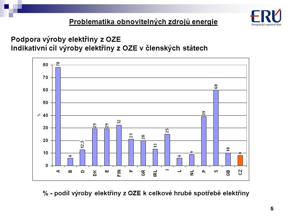 5 Problematika obnovitelných zdrojů energie Podpora výroby elektřiny z OZE Indikativní cíl výroby elektřiny z OZE v členských státech % - podíl výroby elektřiny z OZE k celkové hrubé spotřebě elektřiny
