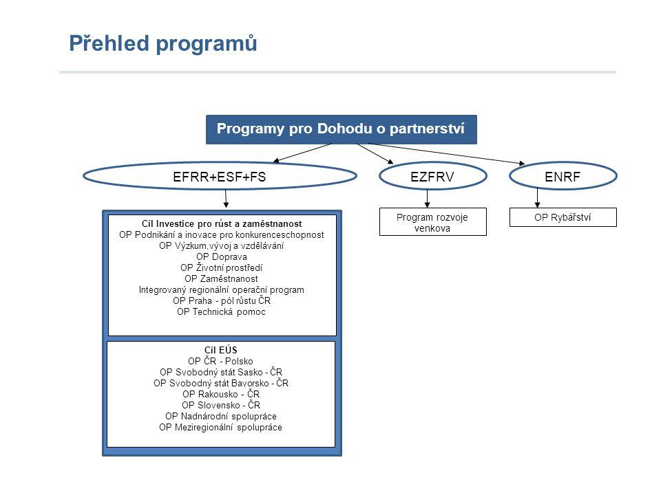 Přehled programů Programy pro Dohodu o partnerství EFRR+ESF+FS EZFRV ENRF Program rozvoje venkova OP Rybářství Cíl Investice pro růst a zaměstnanost O