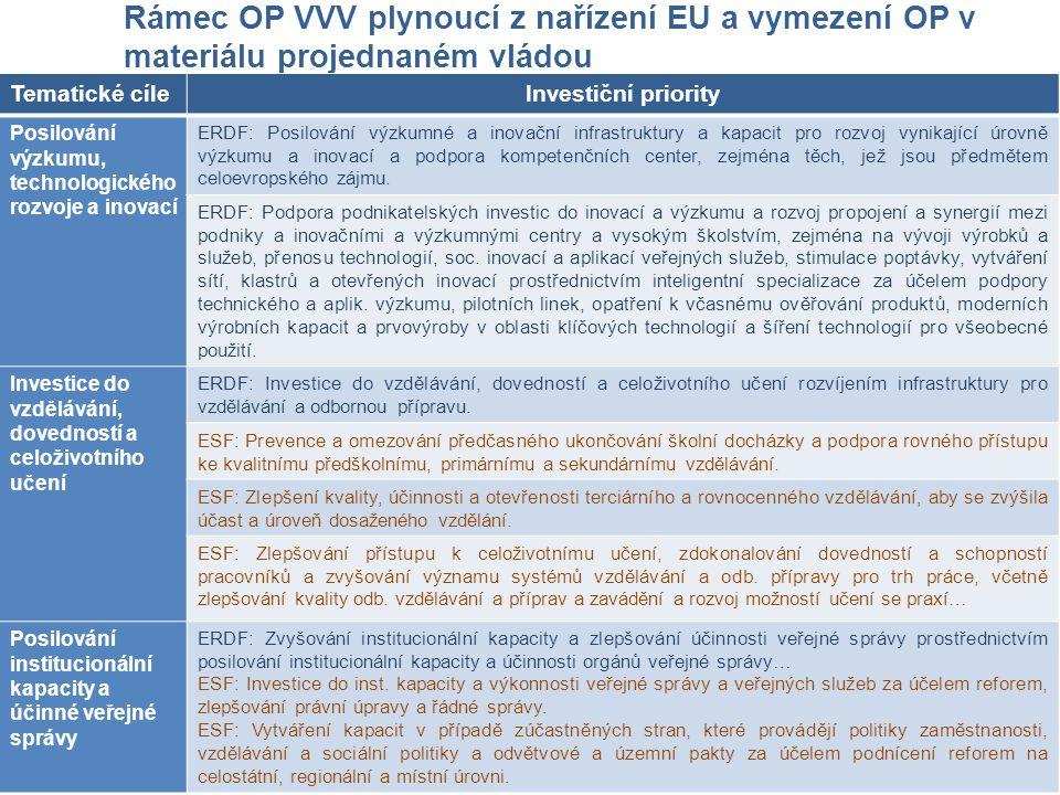 Rámec OP VVV plynoucí z nařízení EU a vymezení OP v materiálu projednaném vládou Tematické cíleInvestiční priority Posilování výzkumu, technologického