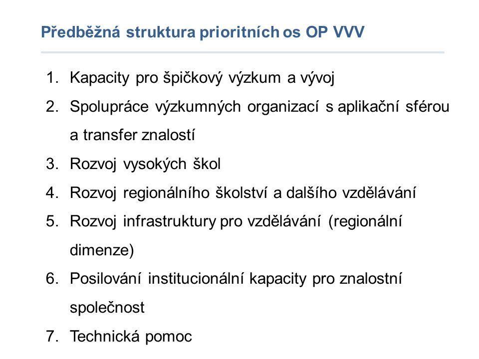 Předběžná struktura prioritních os OP VVV 1.Kapacity pro špičkový výzkum a vývoj 2.Spolupráce výzkumných organizací s aplikační sférou a transfer znal