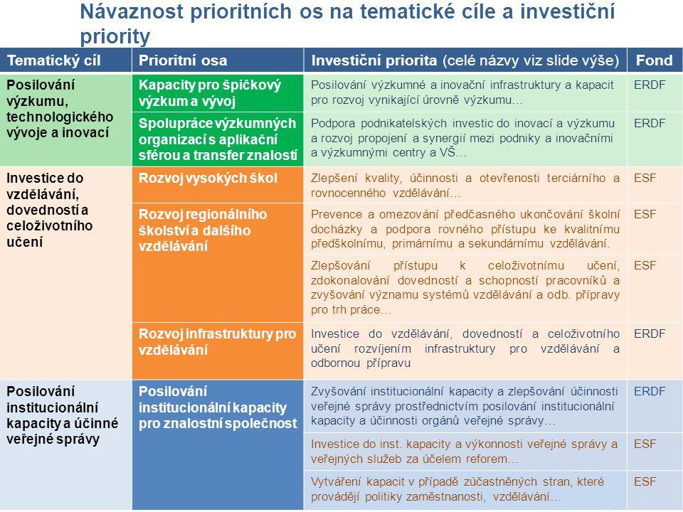Návaznost prioritních os na tematické cíle a investiční priority Tematický cílPrioritní osaInvestiční priorita (celé názvy viz slide výše)Fond Posilov