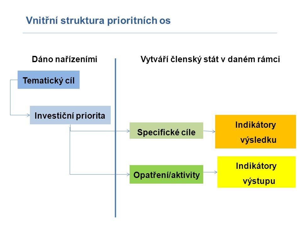 Vytváří členský stát v daném rámci Vnitřní struktura prioritních os Tematický cíl Investiční priorita Specifické cíle Opatření/aktivity Indikátory výs