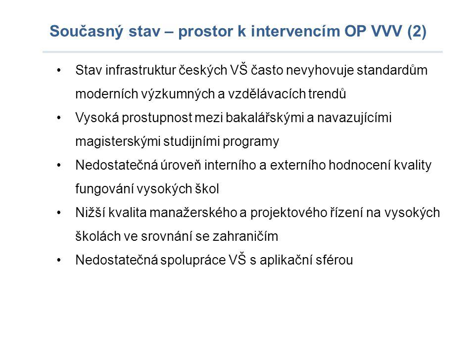 Současný stav – prostor k intervencím OP VVV (2) Stav infrastruktur českých VŠ často nevyhovuje standardům moderních výzkumných a vzdělávacích trendů