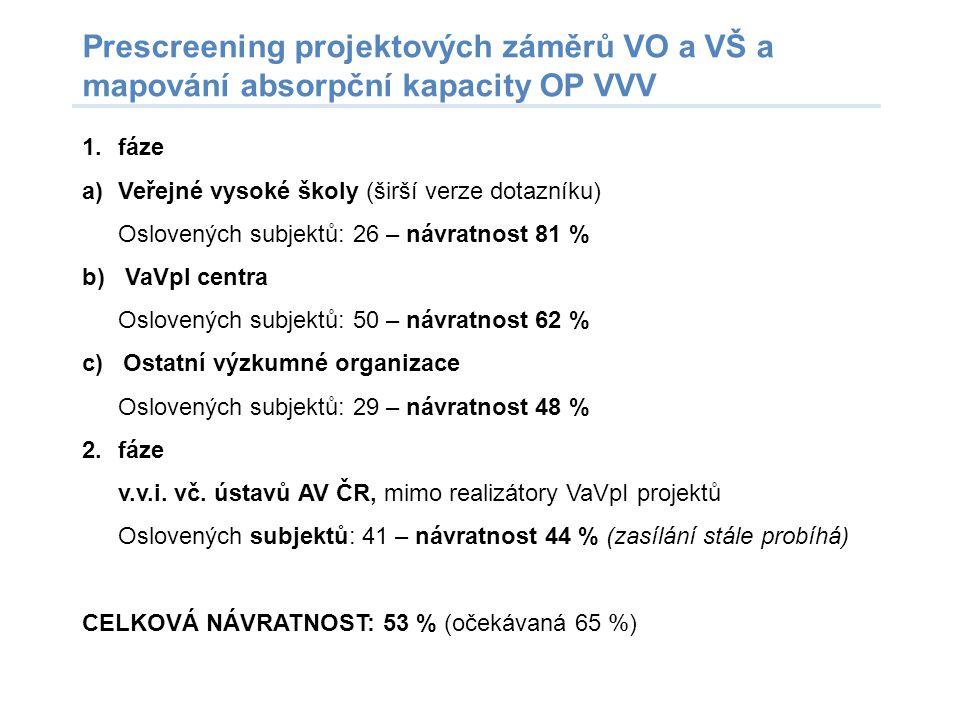 Prescreening projektových záměrů VO a VŠ a mapování absorpční kapacity OP VVV 1.fáze a)Veřejné vysoké školy (širší verze dotazníku) Oslovených subjekt